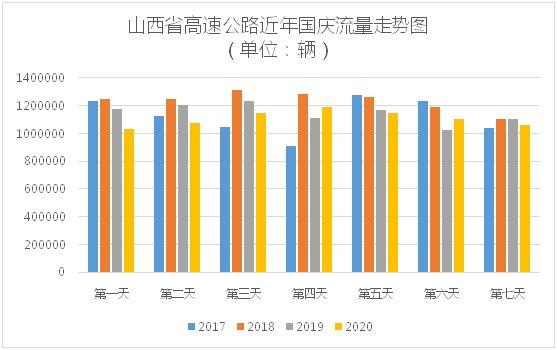 2022年山西省国庆假期公路出行服务攻略