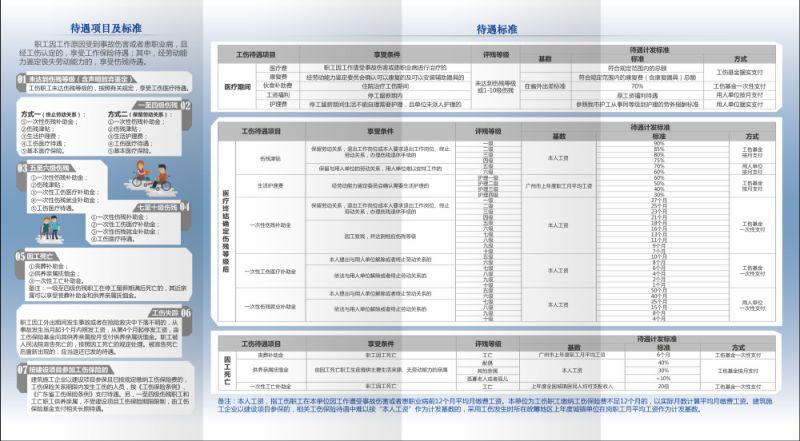 工伤保险诊疗目录_广州工伤赔偿标准明细- 本地宝