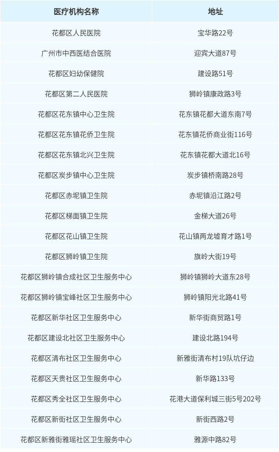广州花都区发布紧急提醒:这几类人请马上报备!