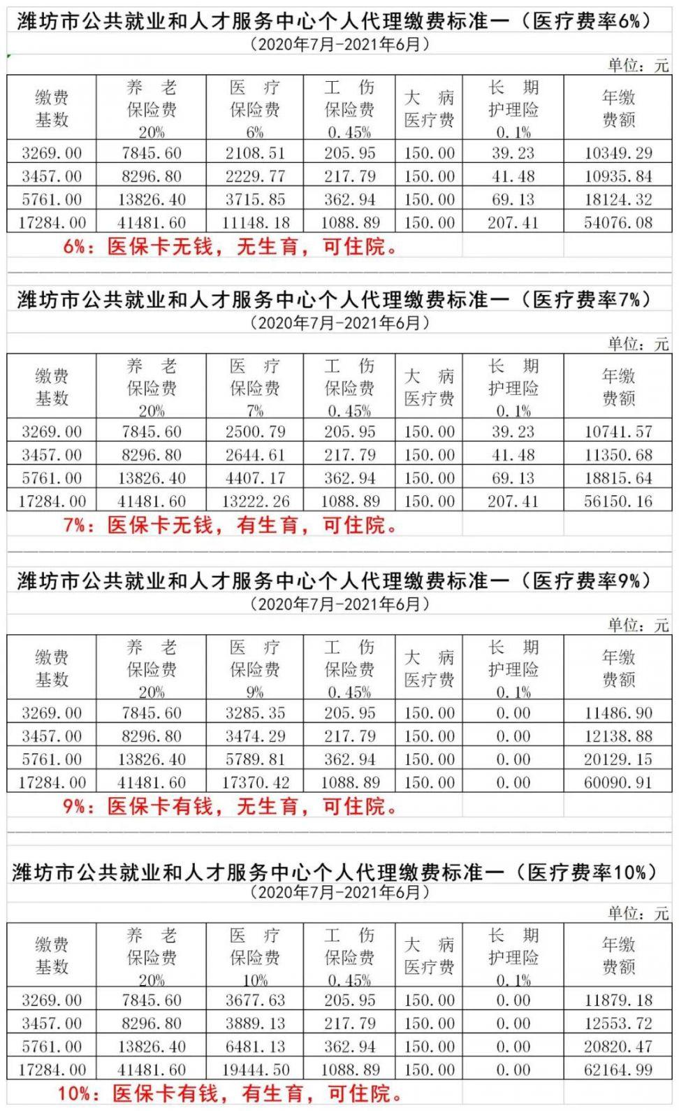 2020潍坊公共就业和人才服务中学个人代理缴费标准