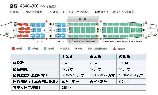 飞机座位哪个好怎么选?各种型号飞机座位分布图一览