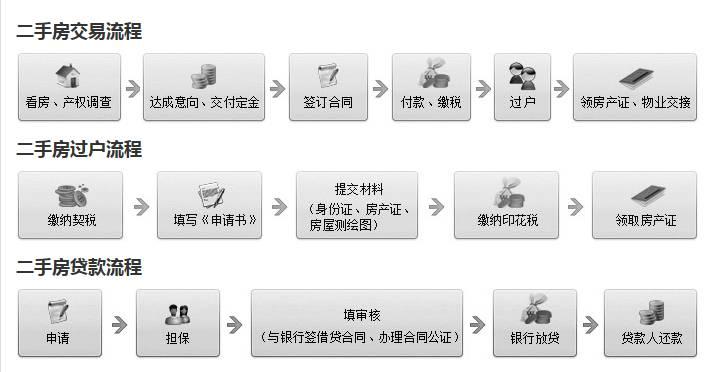 武汉二手房交易流程_二手房税费|贷款|过户