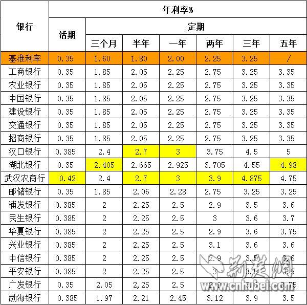 武汉银行存款利率哪家最高 18家银行定期利率