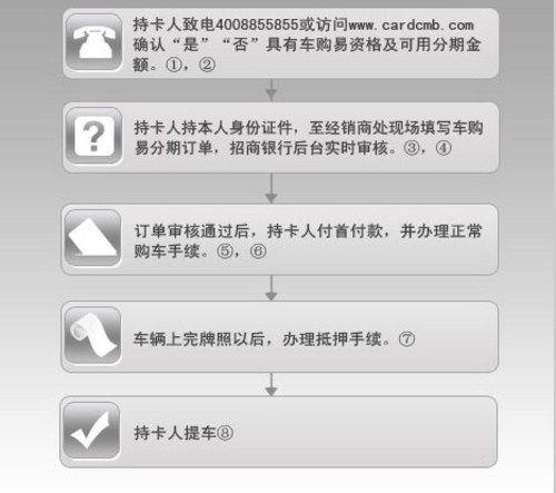 信用卡买车 分期付款流程 怎样 招商银行车购易图片 29282 500x443