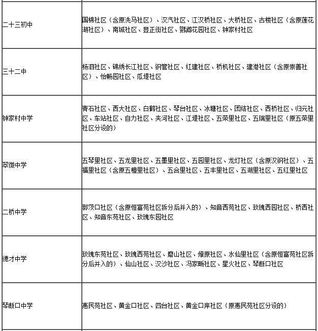 2016汉阳区小升初接受新生范围划分 - 武汉本