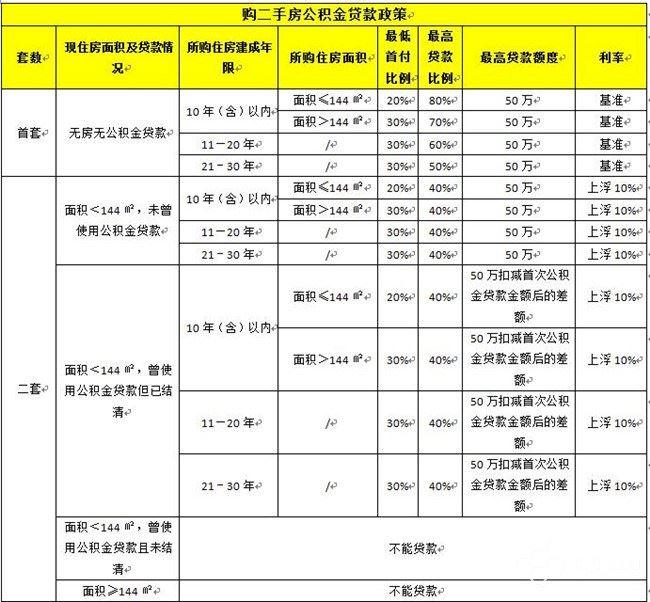 2016武汉二手房贷款政策 最高可贷50万