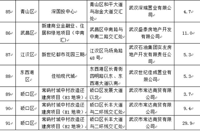 武汉四季度这142个商品房项目可入市销售