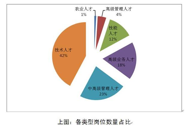武汉市急需紧缺人才和高端人才目录