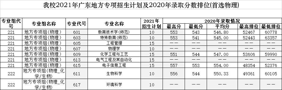 2021年广东考生多少分可以上广州大学