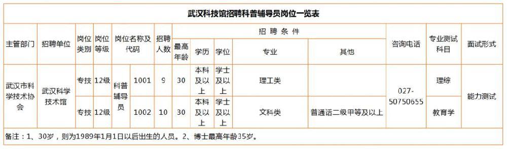 武汉科学技术馆招聘一览