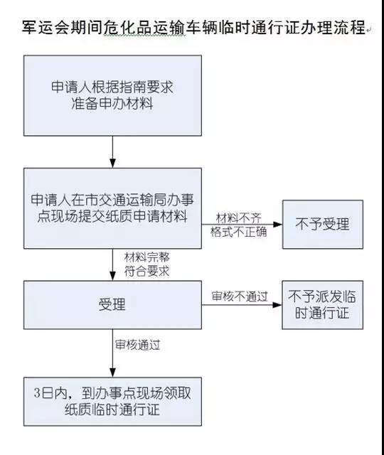 武汉军运会道路限行(时间+路段+政策)