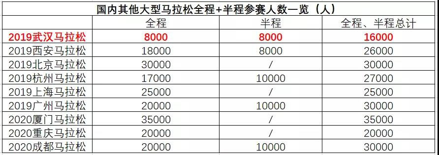武汉马拉松2020报名参赛范围多大年夜