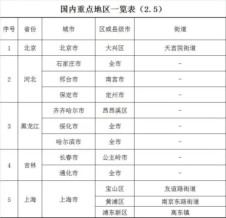 國內重點地區來/返漢人員管理政策(持續更新)