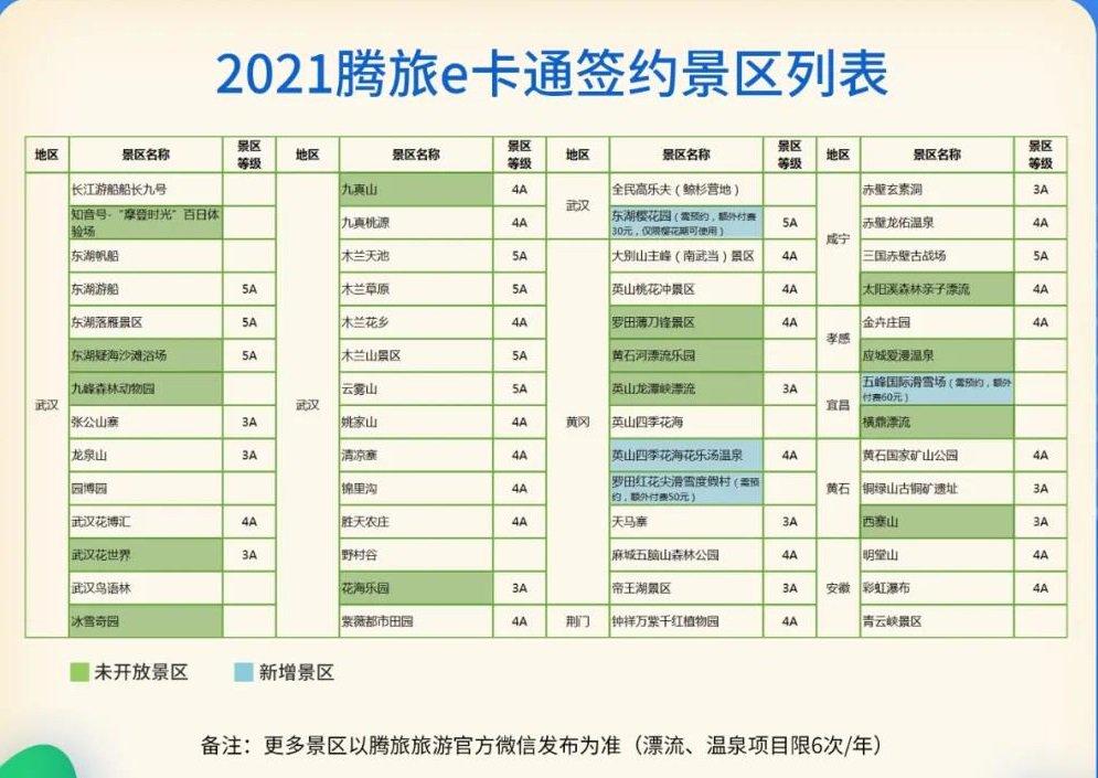 2021騰旅e卡通旅游年卡包含哪些景點