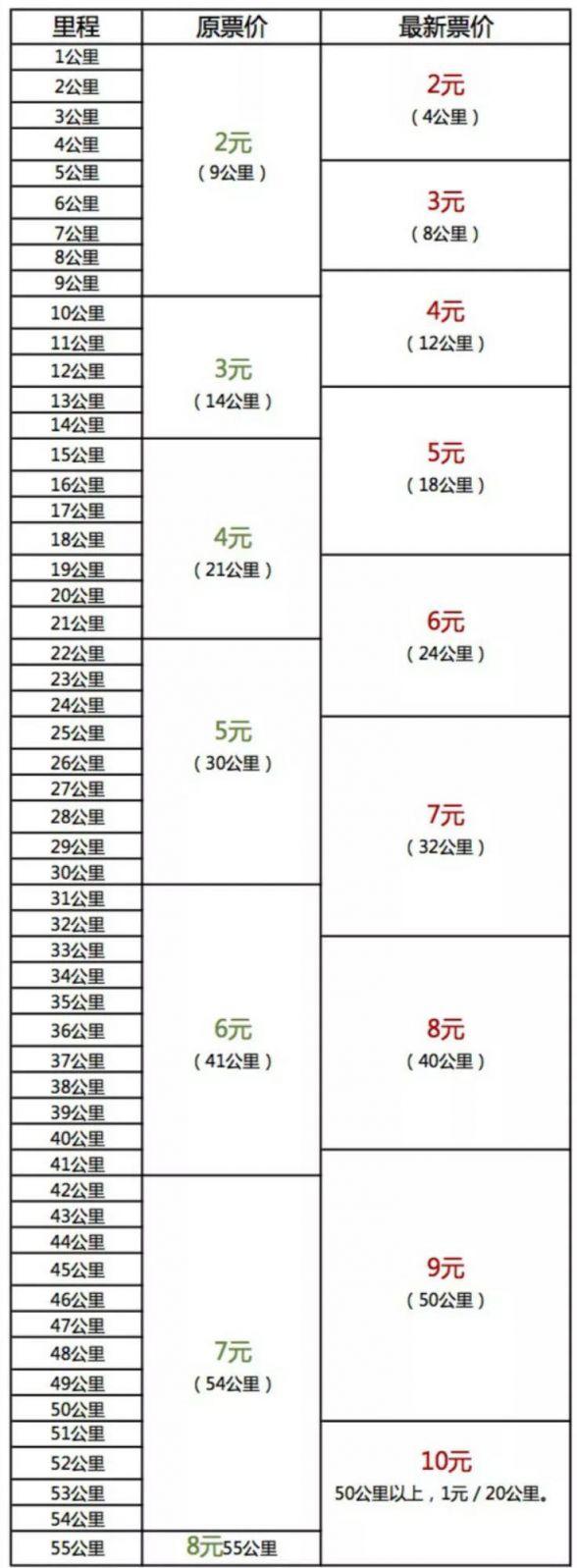 武汉地铁3号线站点_武汉地铁票价怎么计算- 武汉本地宝
