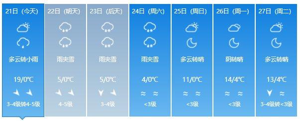 乌鲁木齐气象台发布霜冻蓝色预警信号(4月21日)