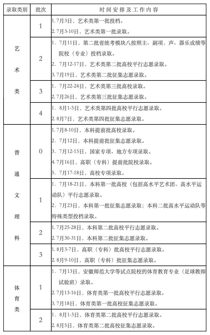 安徽高考錄取狀態查詢指南2021(時間+流程+入口)
