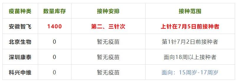 蕪湖三山區經開區新冠疫苗接種點最新消息(每日更新)