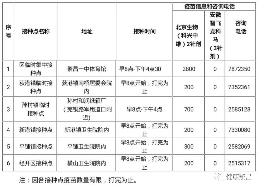 8月5日蕪湖繁昌區新冠疫苗接種點信息