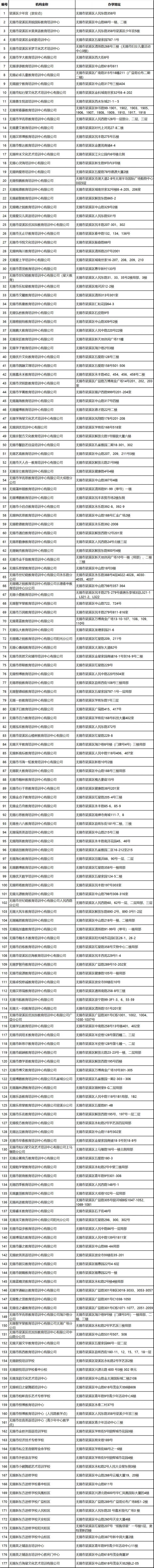 2020无锡梁溪区首批校外培训机构复课名单