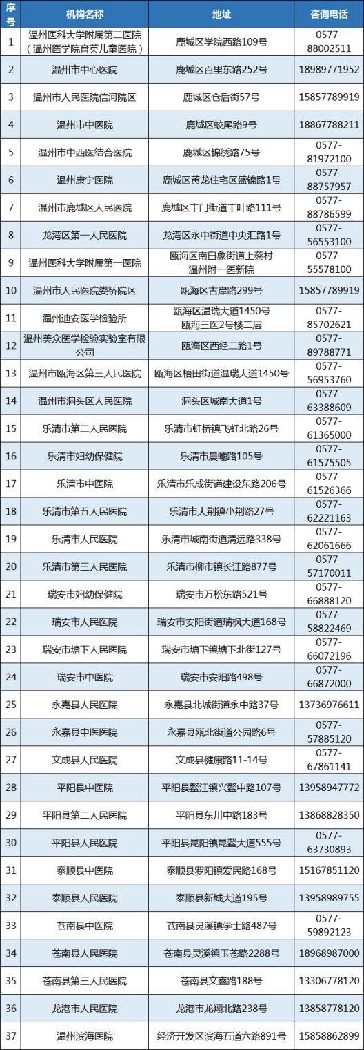 温州市核酸检测医疗机构名单+发热门诊地址(最新汇总)