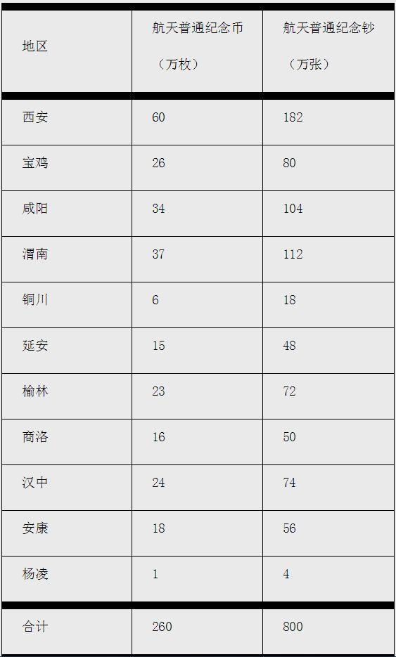 陕西省中国航天普通纪念币、中国航天纪念钞发行公告