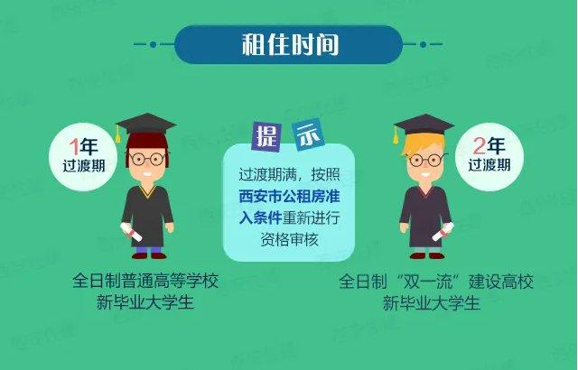 西安新毕业大学生公租可以申请多长时间
