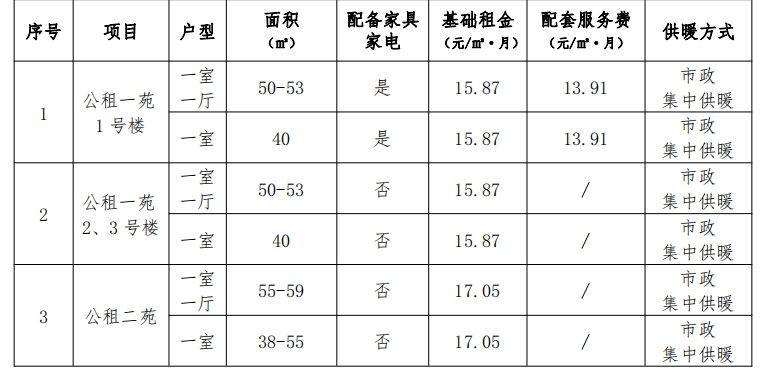 2021西安公租房最新消息(持续更新)