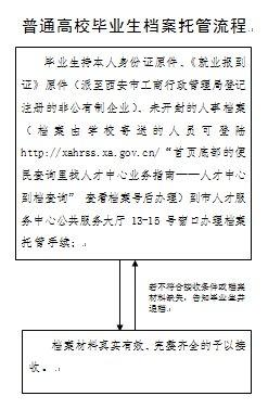 西安高校毕业生档案托管指南(条件 材料 流程)
