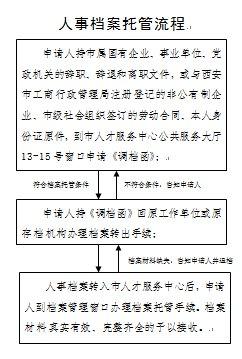 西安个人档案托管流程