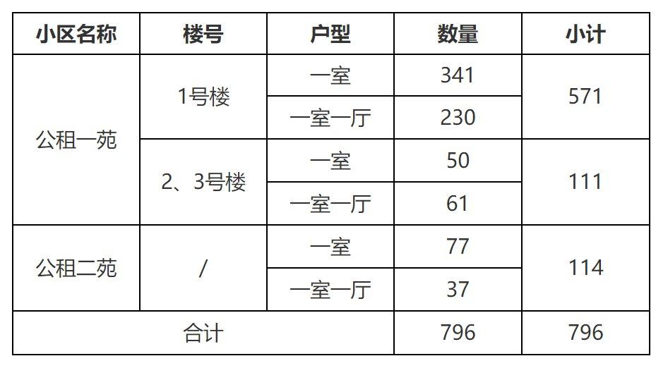 西安曲江新区租赁型保障房房源选取及入住手续办理通知(2021年4月)