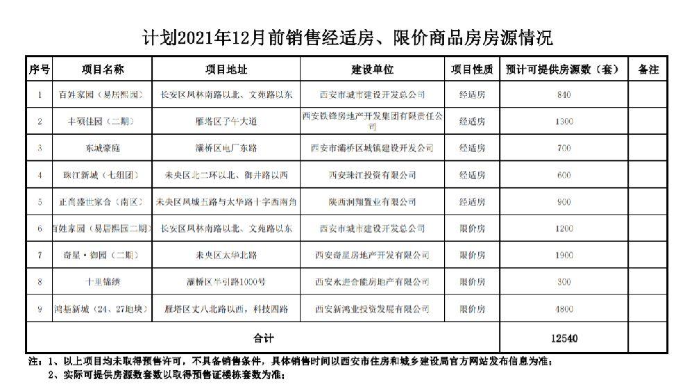 2021年12月前西安经适房限价商品房房源
