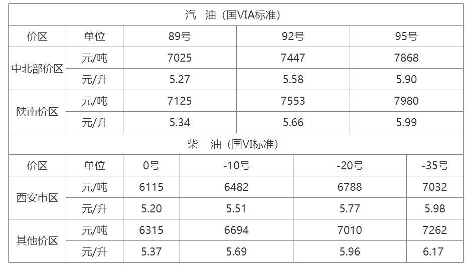 2020陕西油价零售价格表  (持续更新)