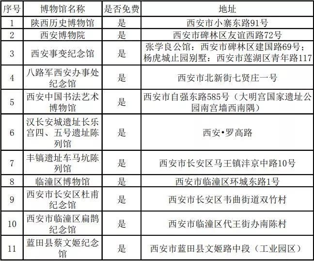 陕西自然博物馆门票_2019西安国际博物馆日活动、优惠大全- 西安本地宝