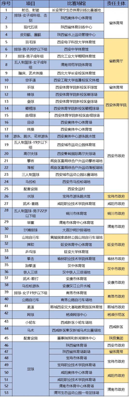 2021全运会在陕西举办多长时间