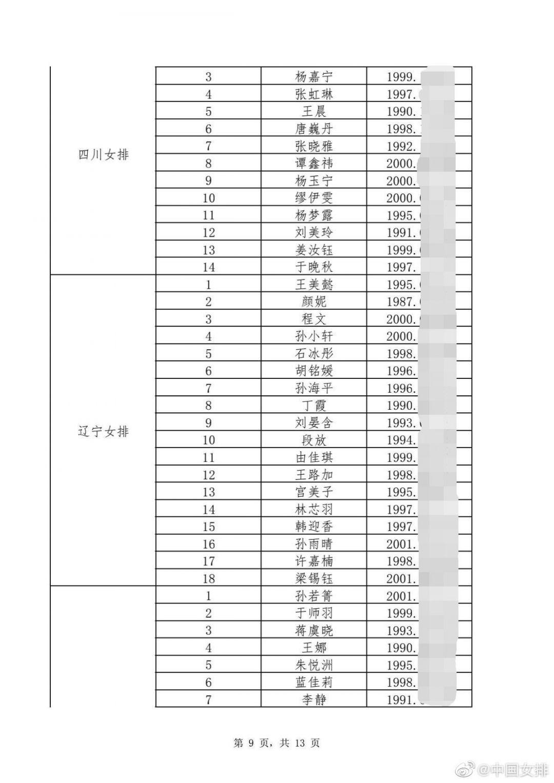 2021第十四届全运会成年组女排资格赛报名运动员名单