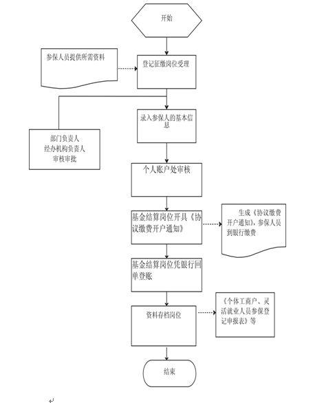 湘西社保参保办理流程图