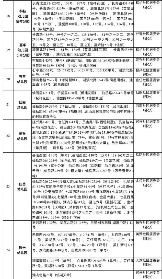 2019年厦门思明区幼儿园报名攻略(报名时间 报名条件 报名材料 划片范围)