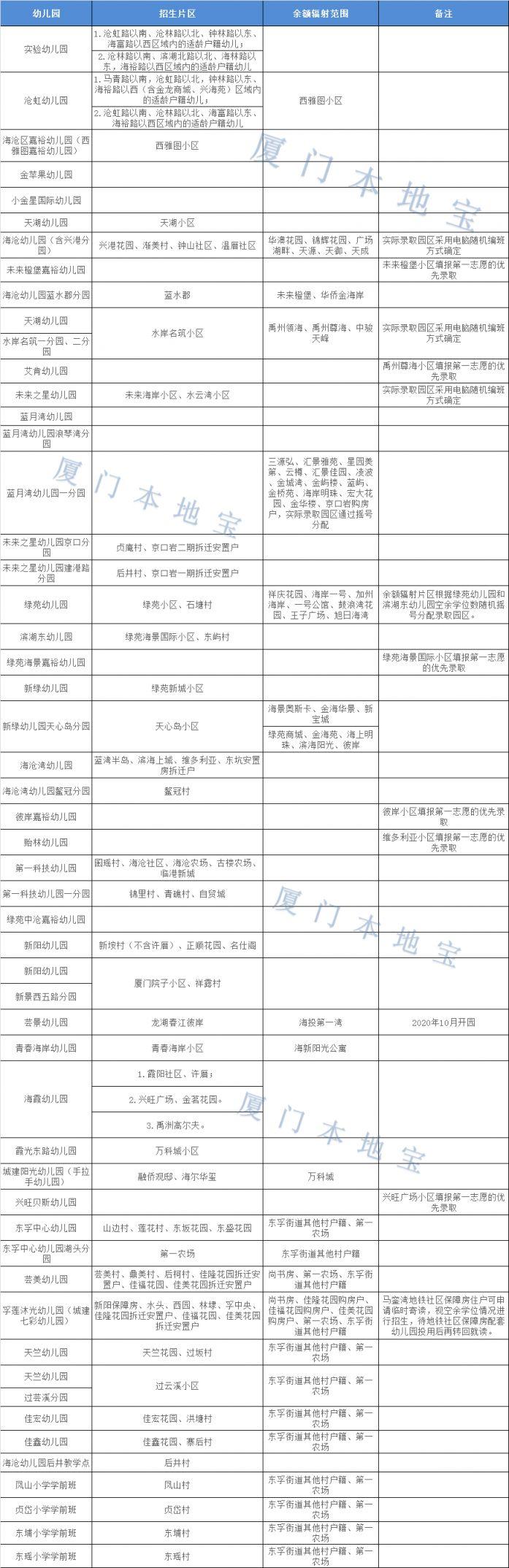 2020年厦门海沧区幼儿园招生报名指南