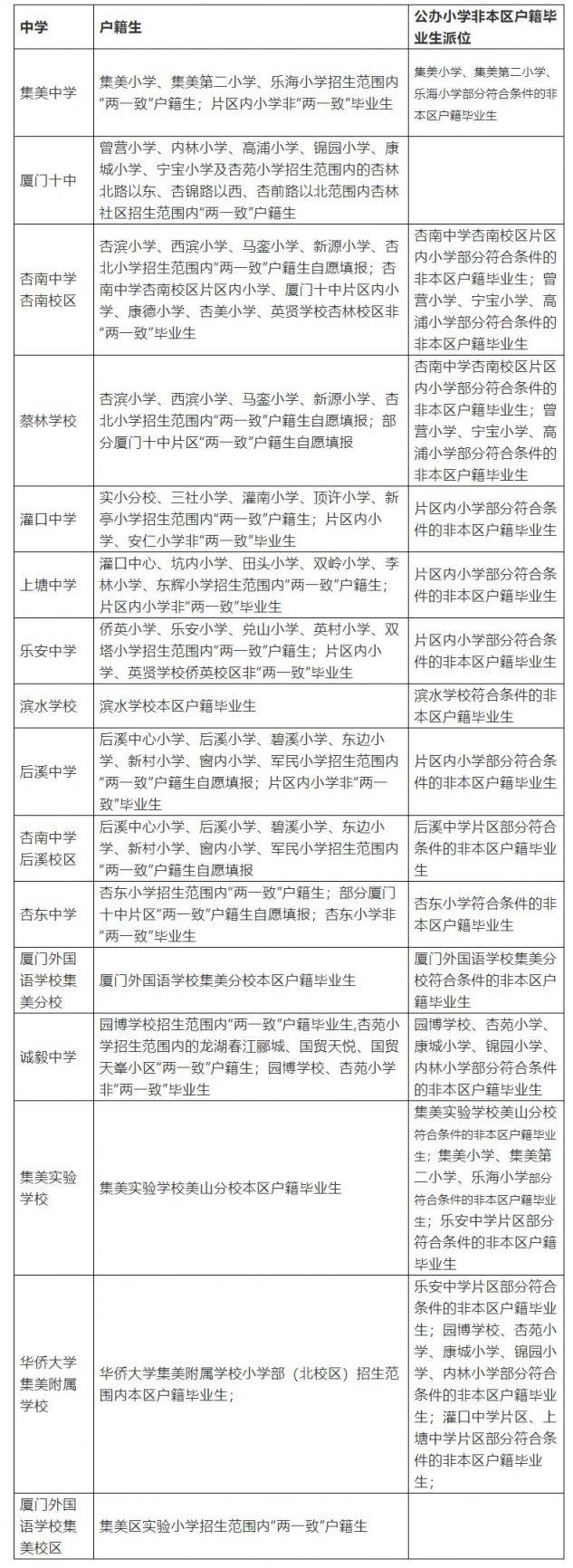 2021年廈門各區初中招生計劃及劃片方案匯總(持續更新)