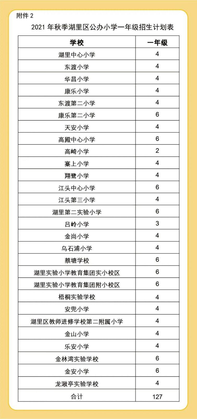 廈門湖里區小學學區劃分一覽表