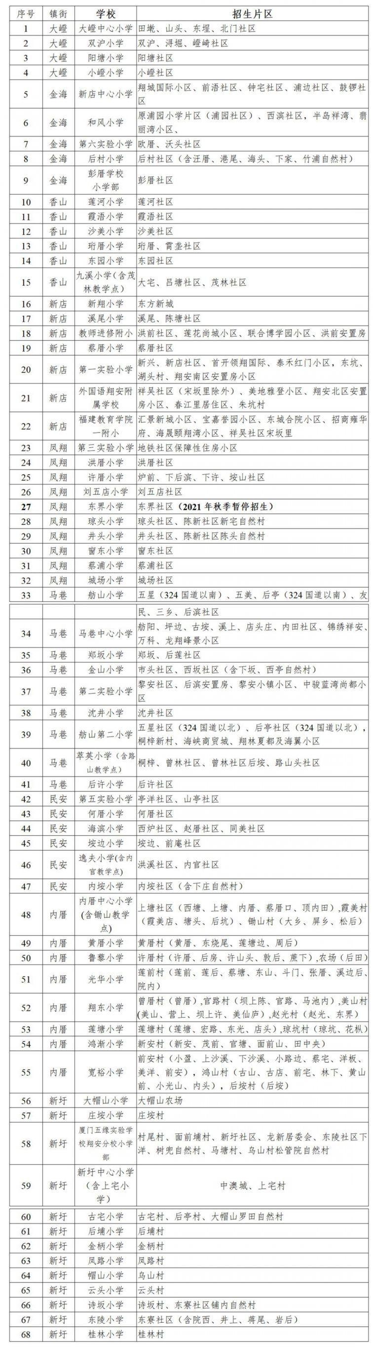 廈門翔安區小學學區劃分一覽表2021