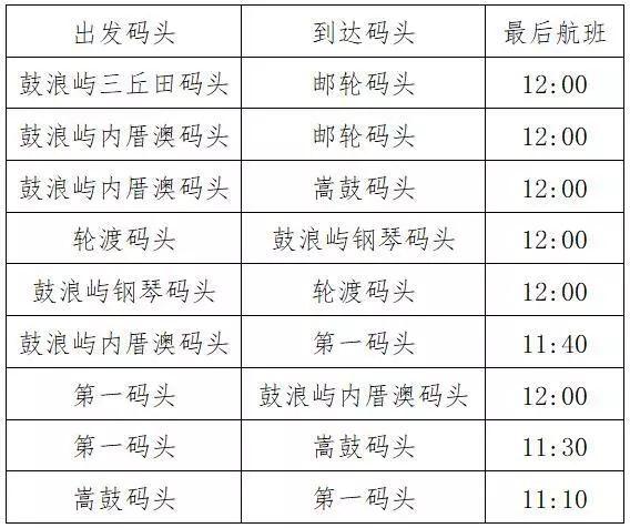 2019厦门台风影响轮渡停航通告(停航 复航)
