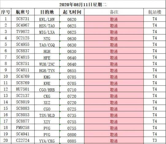 2020厦门台风影响轮渡停航通告(停航 复航)
