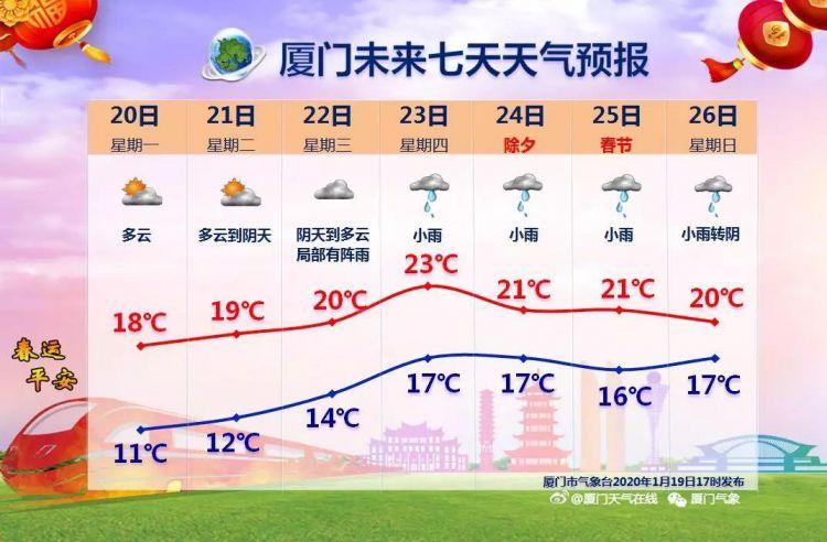厦门春节气温多少度