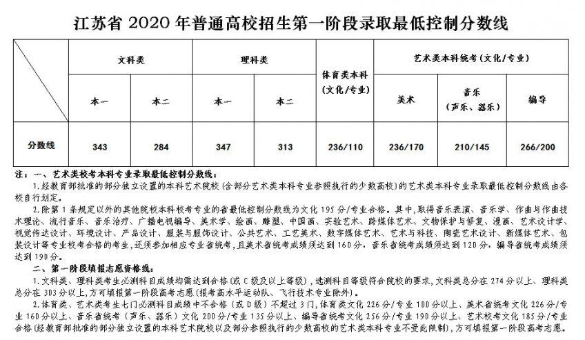 2020江苏高考分数线公布