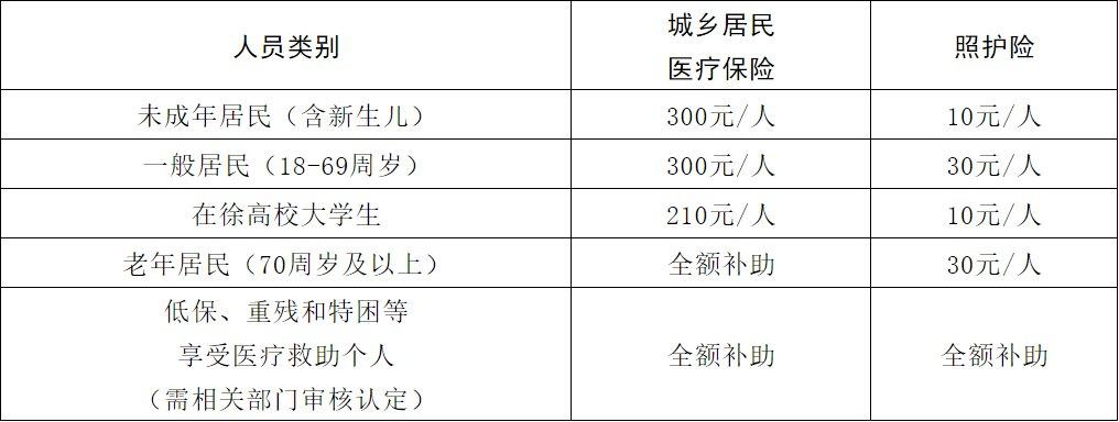 2021年度徐州城乡居民医保什么时候开始缴费?