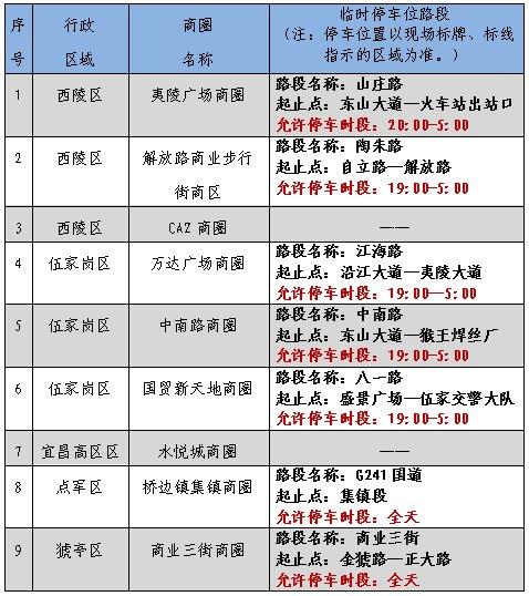 2020宜昌地夜市临时停车位可以停多久