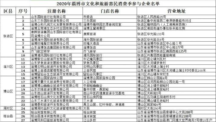2020淄博旅游定向消费券怎样用