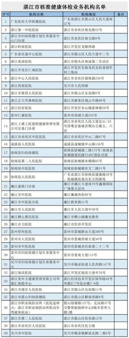 湛江市哪些医院可以进行驾驶人体检?